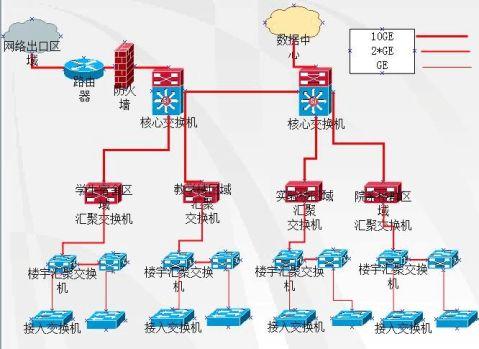 网络工程实训设计报告