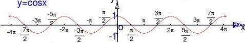 必修四三角函数的图象与性质总结