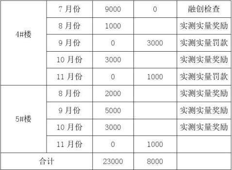 20xx年项目部技术质量工作总结