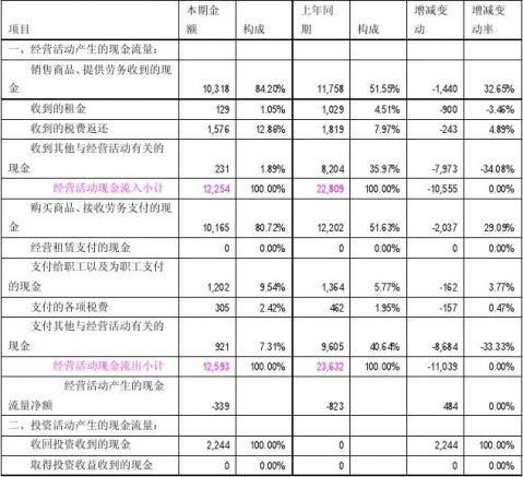财务报表分析报告案例分析