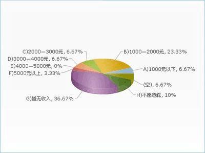 市场调查报告范文
