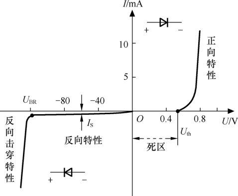 数电模电第一章知识点