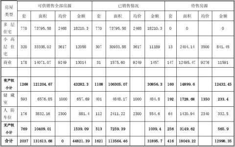 XX房地产项目公司内部审计报告