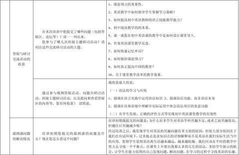 20xx山西初中学科及教辅研修总结模版英语