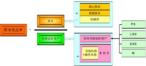 商业银行业务与经营管理课件重点总结13章
