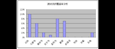 XX系统测试总结报告