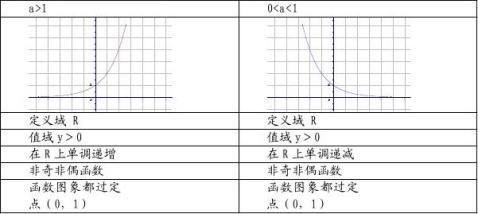 高一数学必修一知识点总结