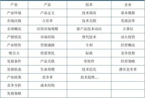 20xx20xx年中国风电涂料市场现状研究及未来前景趋势预测报告