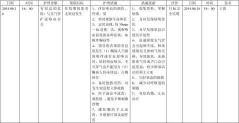 毕业实习西医护理病历2