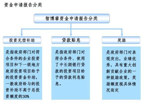 十三五重点项目棚户区改造项目资金申请报告