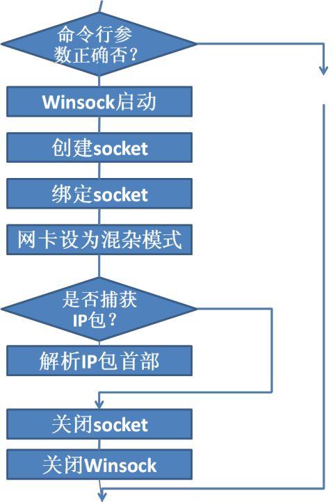 计算机网络课程设计报告IP数据包