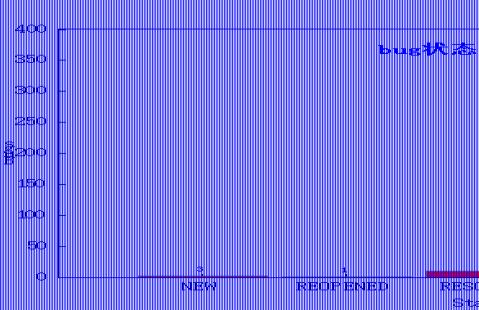 xx系统测试报告