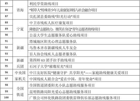 中国青年志愿者助残阳光行动首批示范项目公示名单