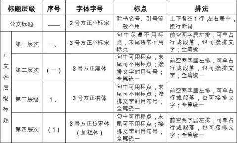 汇报材料排版格式