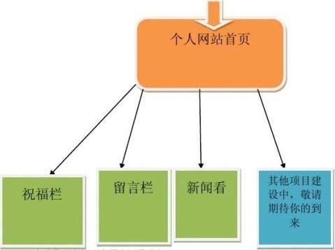 web开发技术实训报告