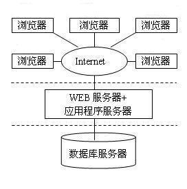 WEB技术实训报告
