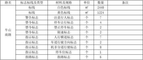 市政道路质量评估报告