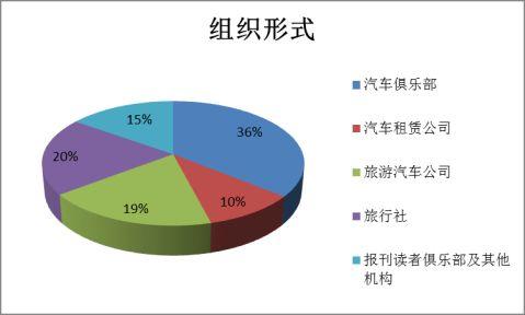 宁夏自驾车旅游发展问题研究