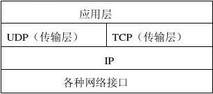 网络技术基础实验报告