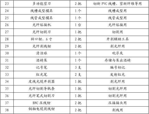 20xx年江苏省技能比赛信息技术类实施方案