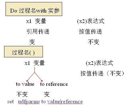 计算机二级VF知识点总结