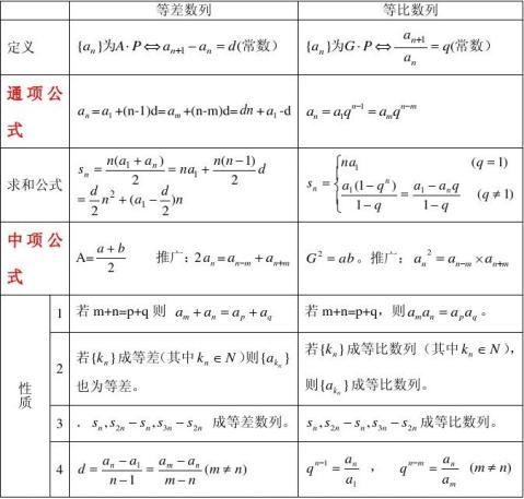 数列 公式