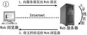 JavaWeb学习总结
