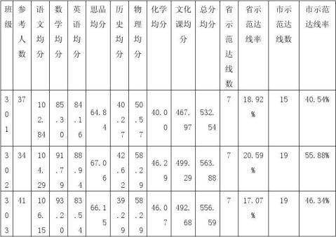 东至县瓦垄中学20xx年中考成绩分析报告