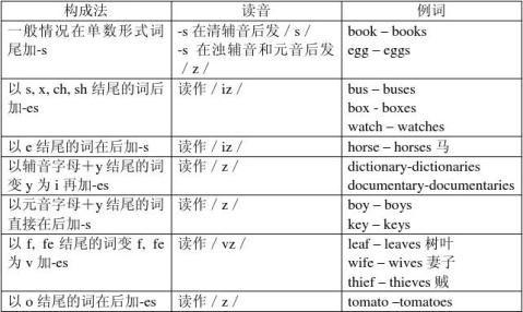 新目标英语七年级上册语法知识与句型总结