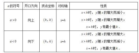 新人教版九年级上二次函数知识点总结与练习1