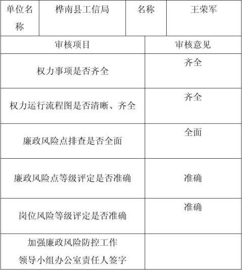岗位权力清单登记表