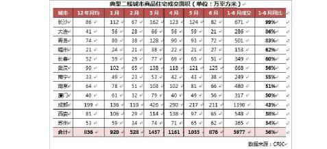 20xx年上半年全国房地产市场总结与展望