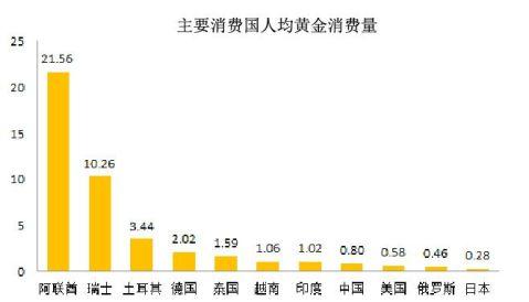 黄金珠宝产业调研报告