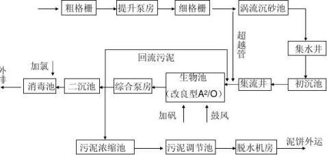 武汉龙王嘴汤逊湖污水处理厂参观实习报告