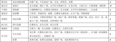 上海商圈调研分析报告