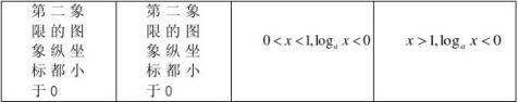 高中数学必修1知识点总结