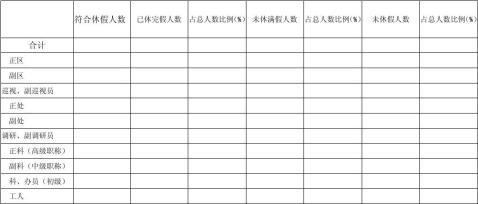 机关事业单位工作人员带薪年休假总体落实情况调查表