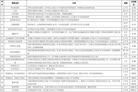 专利代理人考试期限总结