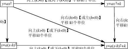 初三数学二次函数知识点总结