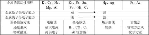 高中化学必修2知识点归纳总结律07013