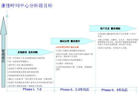 呼叫中心项目总结V14