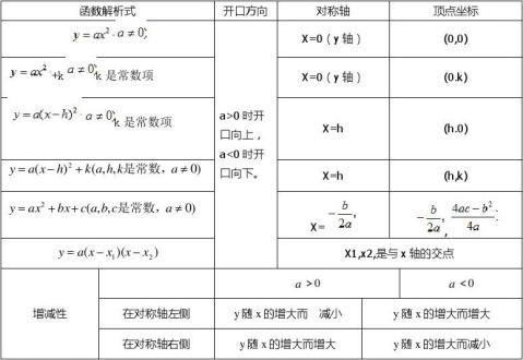 初中函数总结含表格