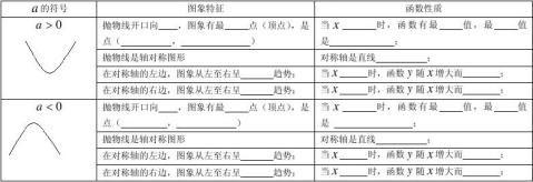 二次函数的图象和性质复习表格