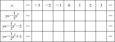 二次函数的图象与性质1
