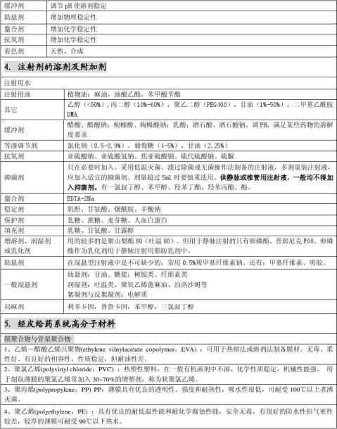 中国海洋大学药剂学处方分析及其辅料总结