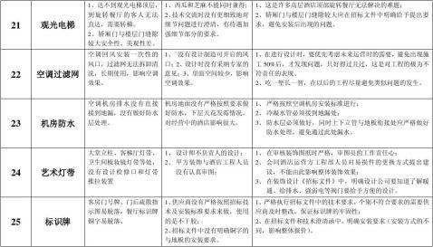 大型酒店工程施工筹建工作总结列表