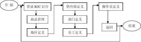 电子商务实验报告书B2C模式
