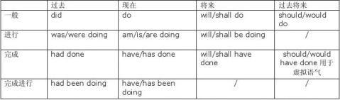 四级语法总结新东方词汇老师赵丽的文本