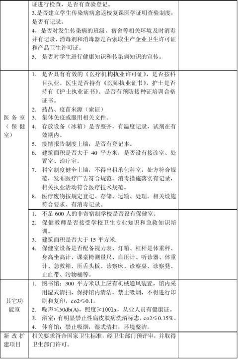 学校卫生检查记录表