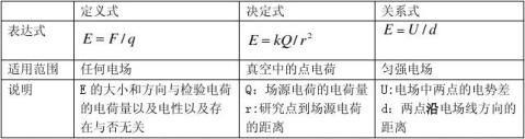 高中物理31静电场知识点归纳期末复习用